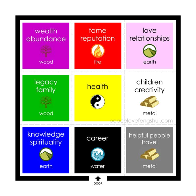 feng shui color meanings of the bagua