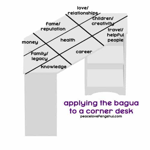 feng shui corner desk